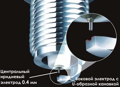 Плюсы иридиевых электродов