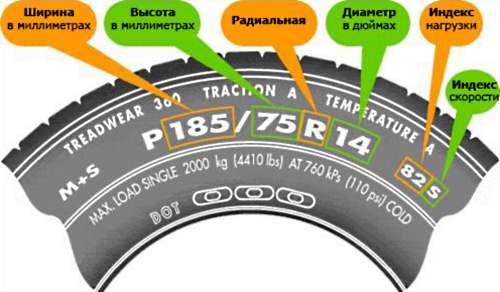 Расшифровка индекса нагрузки шин