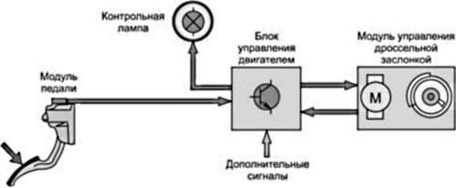 Электронное управление