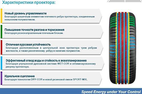 Обзор шины Cordiant Sport 3