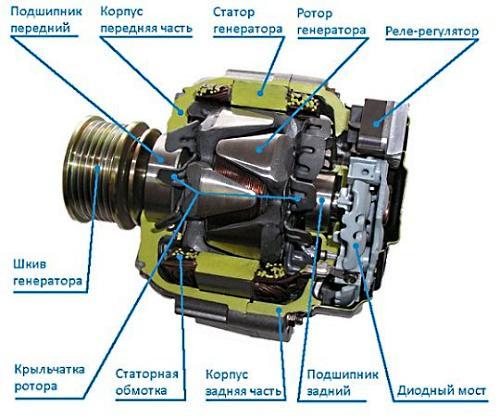 Как проверить генератор ВАЗ 2110