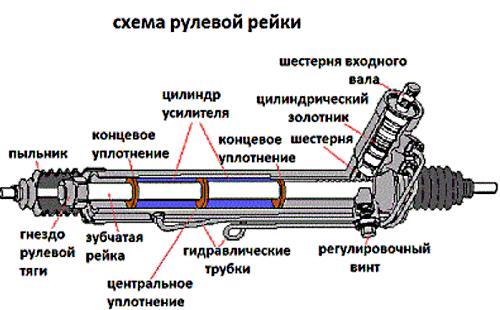 Принцип работы рулевой рейки
