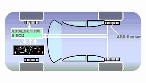 Система косвенного контроля давления шин