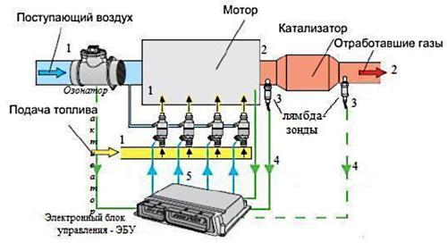 принцип работы и устройство инжектора