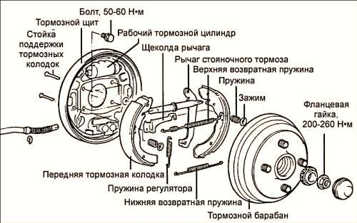 тормозной барабан