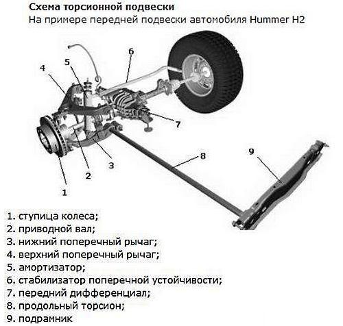 Схема работы подвески