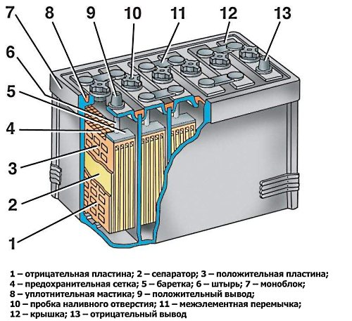 Расположение пластин аккумулятора