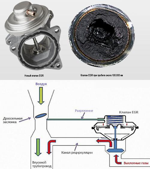 система Exhaust Gas Recirculation